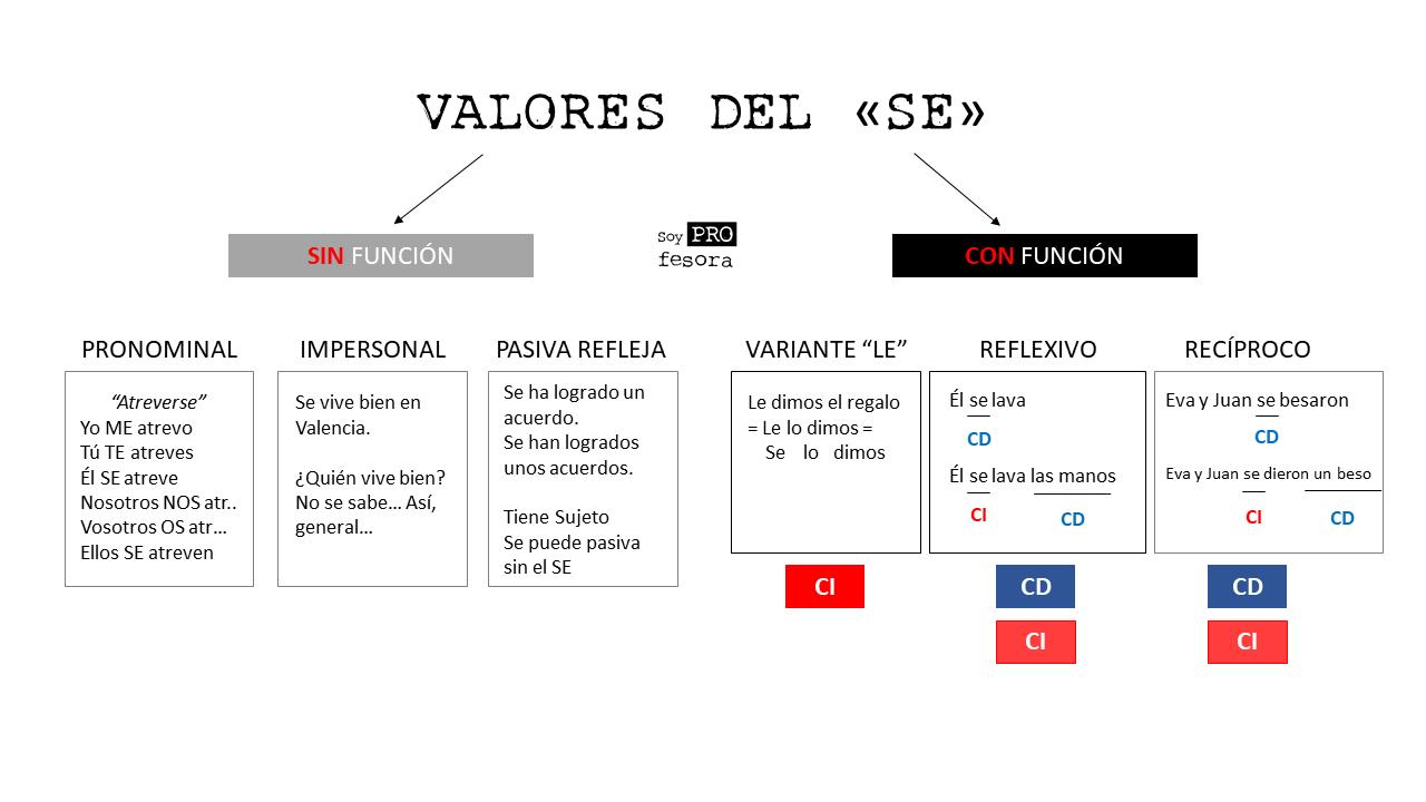Valores del SE - Sintaxis - Profesora de lengua